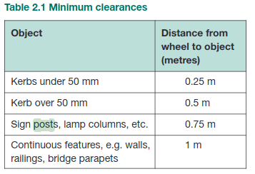 Clearances required for cycles